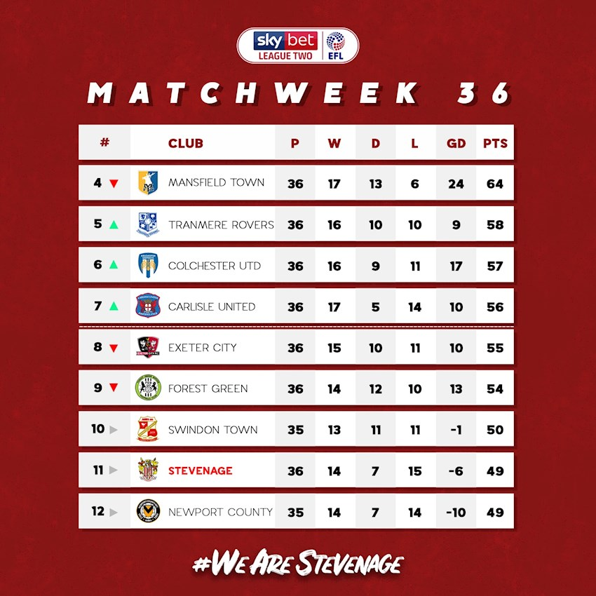 Big Match Preview: Stevenage vs Swindon - News - Stevenage Football Club