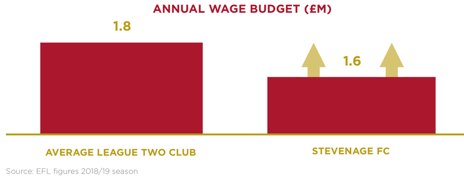 annual wage budget.png